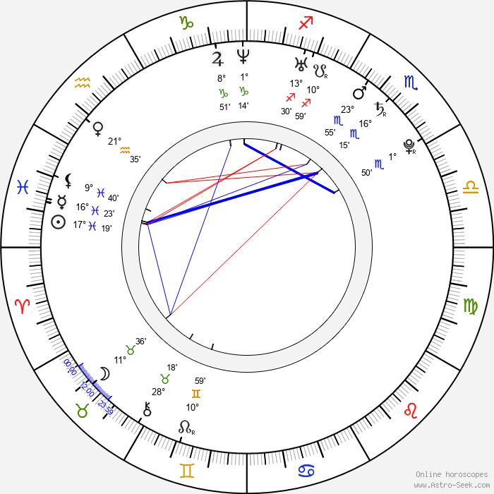 Mike Lobel - Birth horoscope chart