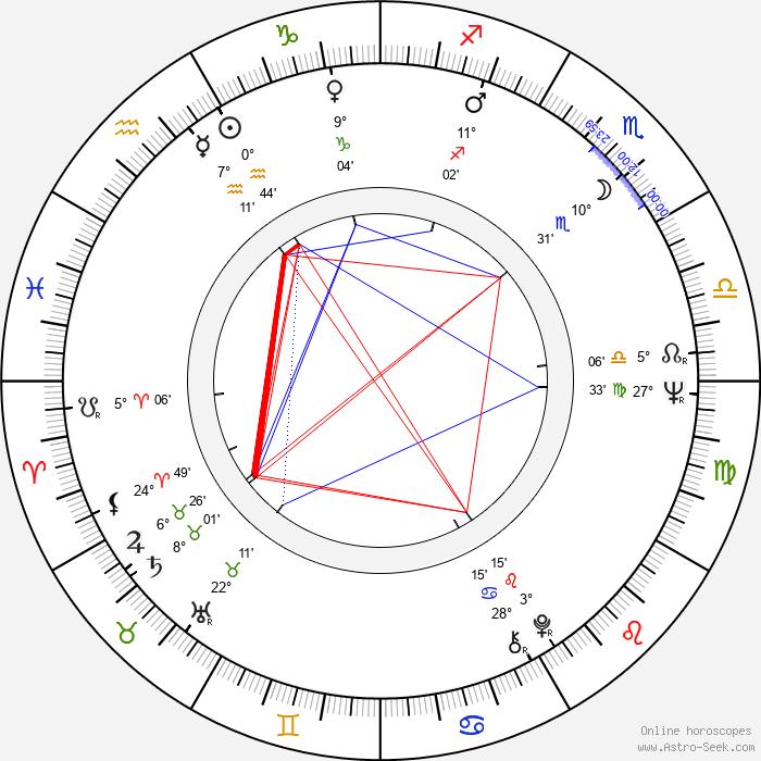 Mike Medavoy - Birth horoscope chart