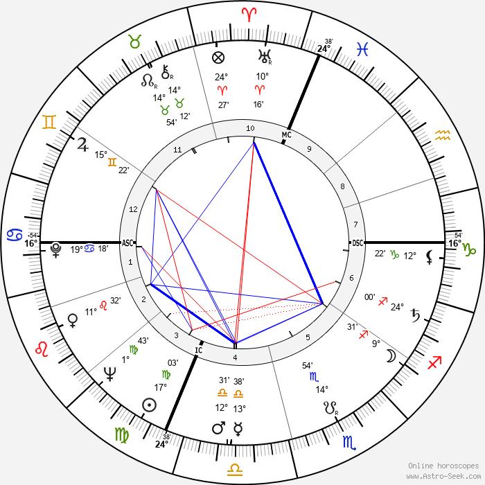Mike O'Callaghan - Birth horoscope chart