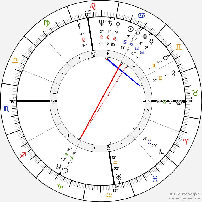 Mike Palagyi - Birth horoscope chart