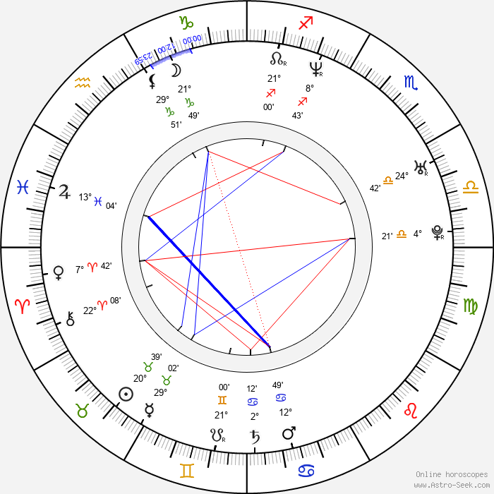 Mike Rathje - Birth horoscope chart