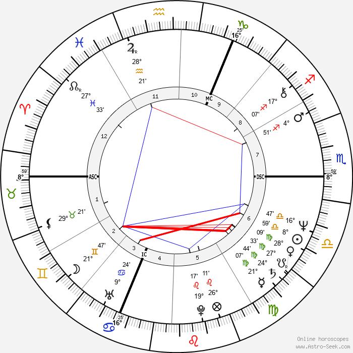 Mike Rutherford - Birth horoscope chart