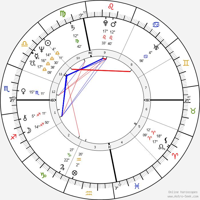 Mike Schmidt - Birth horoscope chart