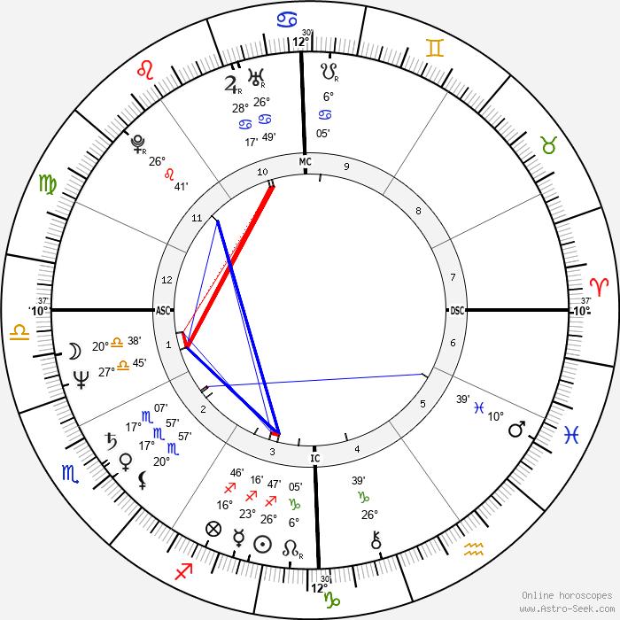 Mike Sherman - Birth horoscope chart