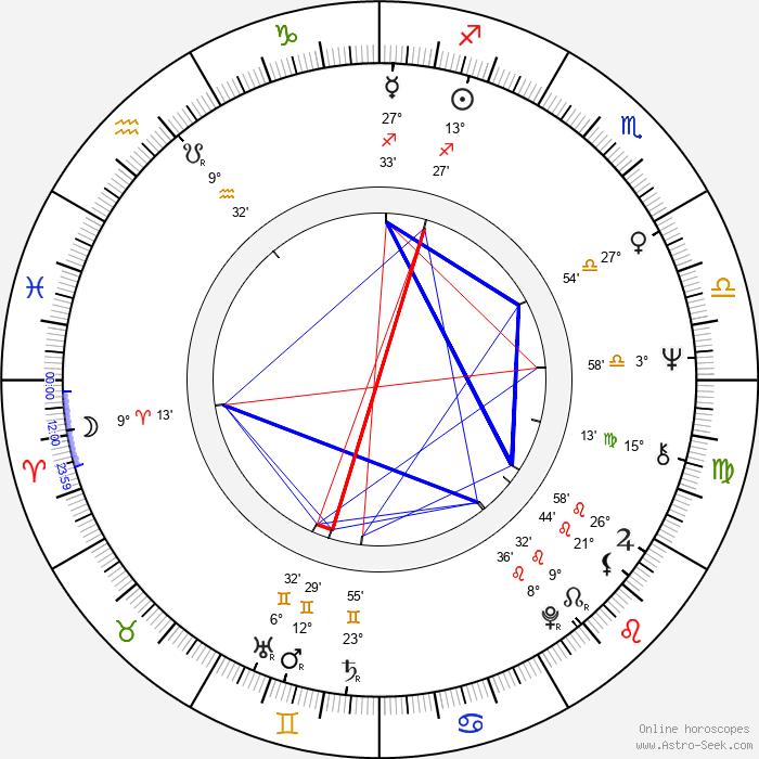 Mike Smith - Birth horoscope chart