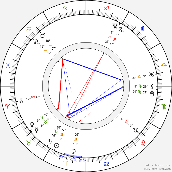 Mike Stranges - Birth horoscope chart
