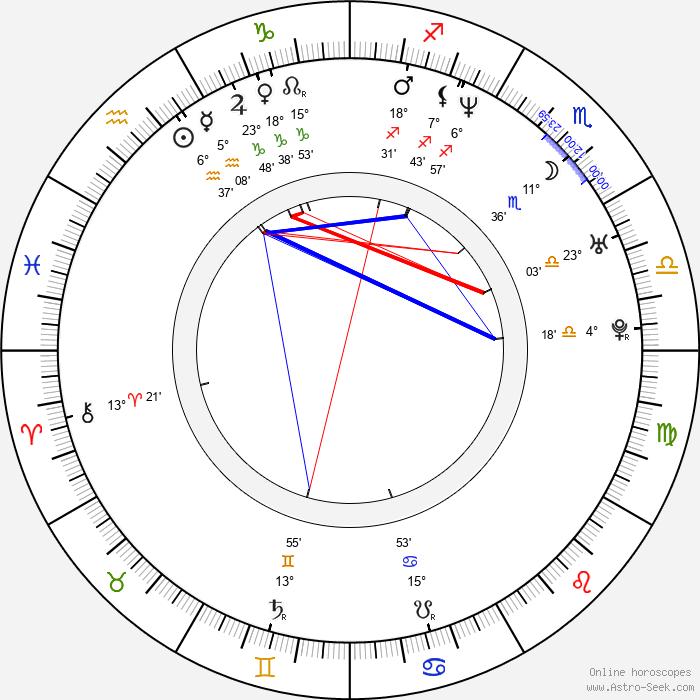 Mike Watt - Birth horoscope chart