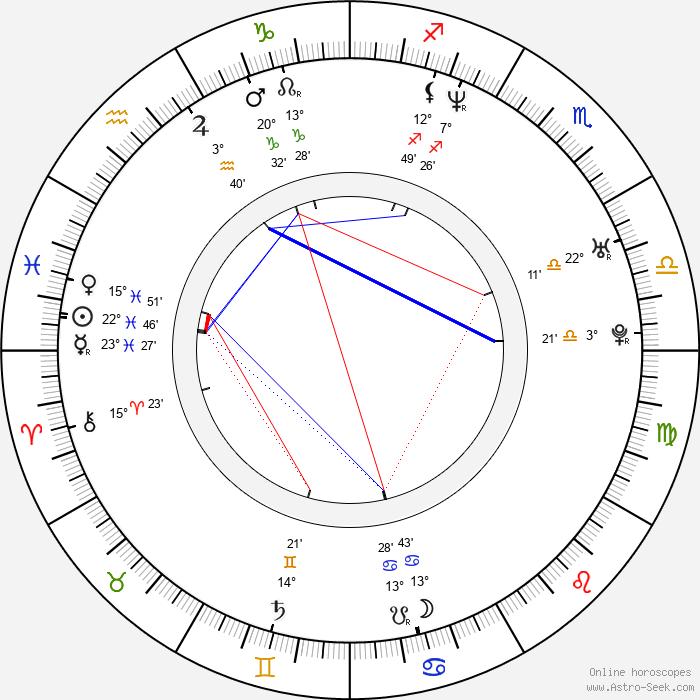 Mike Wengren - Birth horoscope chart