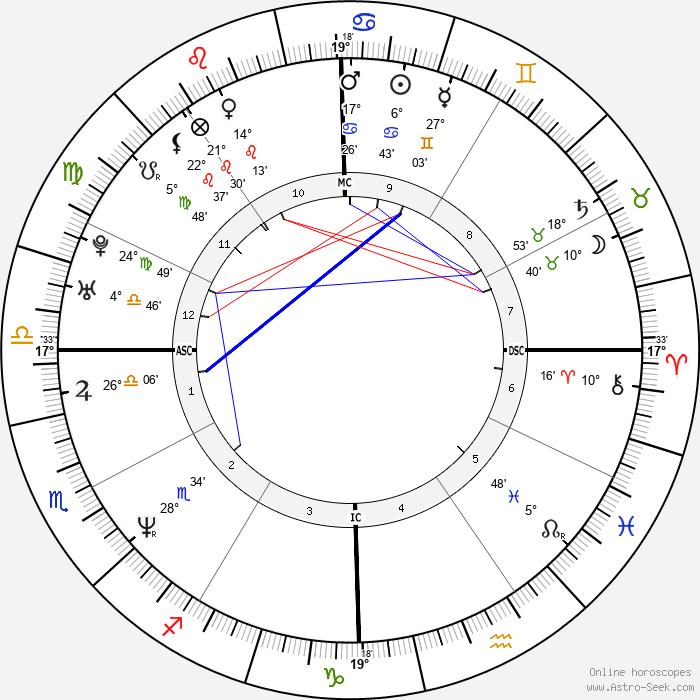Mike White - Birth horoscope chart