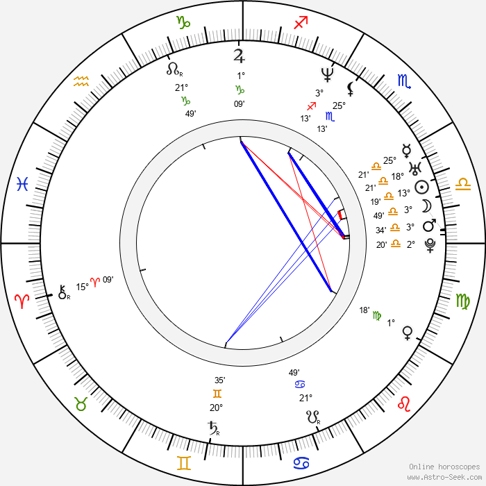Mikel Irujo Amezaga - Birth horoscope chart