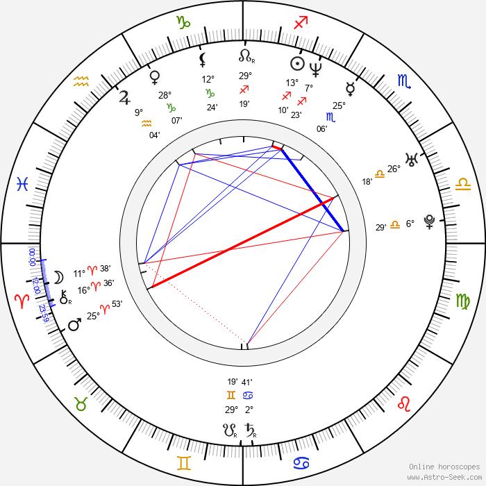Mikelangelo Loconte - Birth horoscope chart