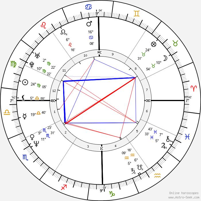 Mikey Dee Linick - Birth horoscope chart