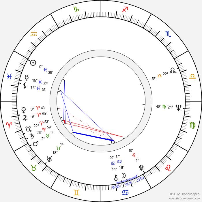 Mikhail Belikov - Birth horoscope chart