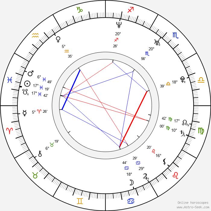 Mikhail Dementyev - Birth horoscope chart