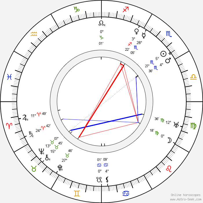 Mikhail Doronin - Birth horoscope chart