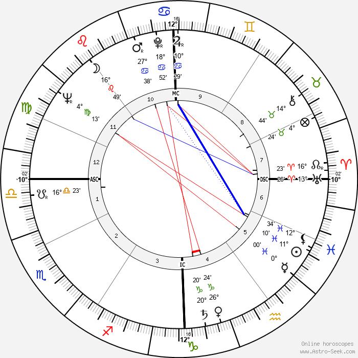 Mikhail Gorbachev - Birth horoscope chart