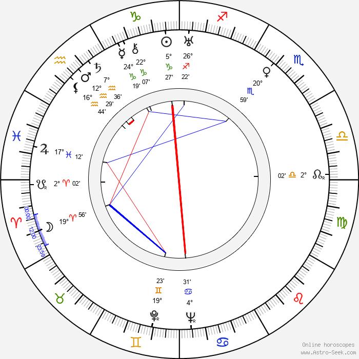 Mikhail Kalatozov - Birth horoscope chart