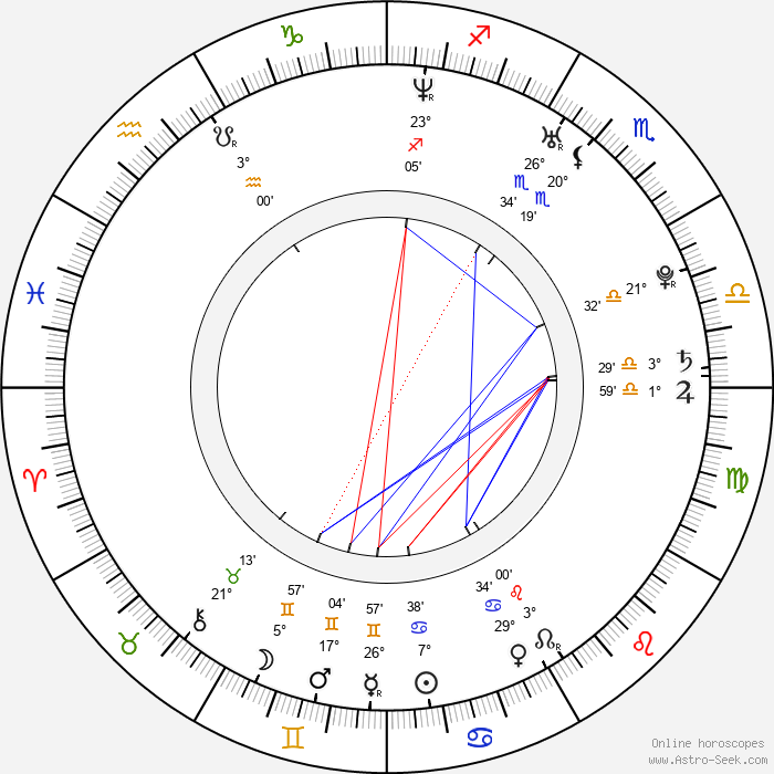Mikhail Tarabukin - Birth horoscope chart