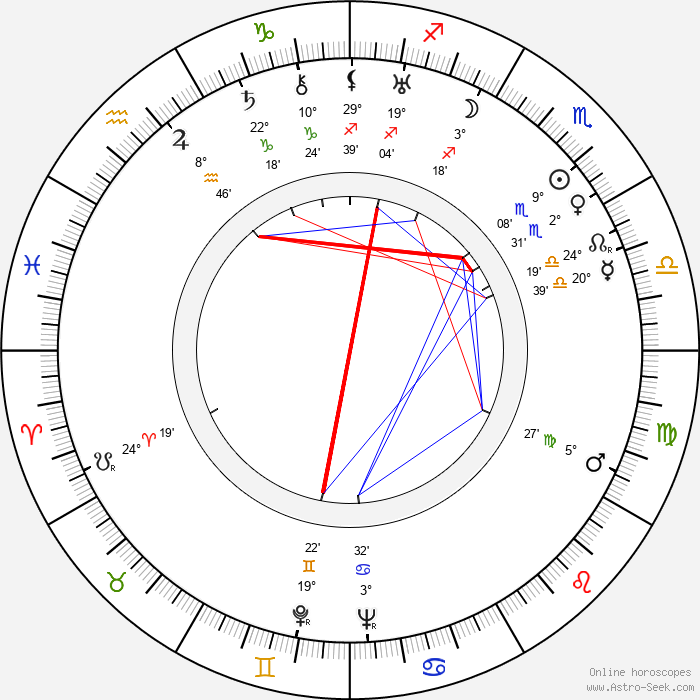 Mikhail Yanshin - Birth horoscope chart