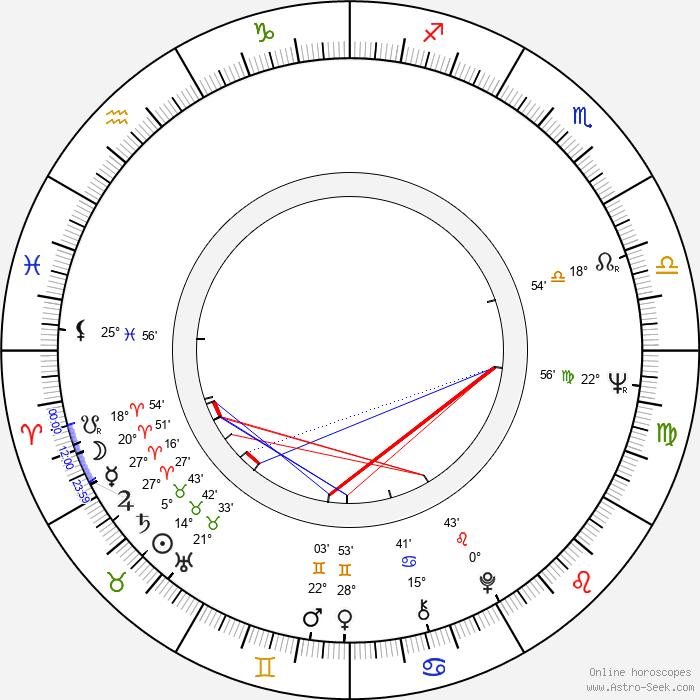 Mikhail Yuzovsky - Birth horoscope chart