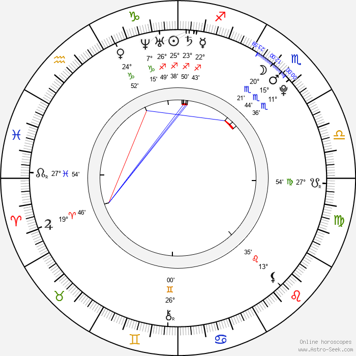 Miki Ando - Birth horoscope chart