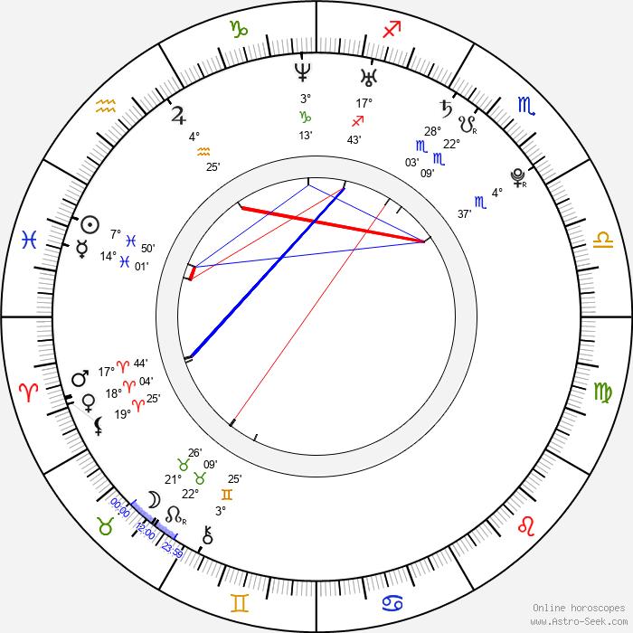 Miki Fujimoto - Birth horoscope chart