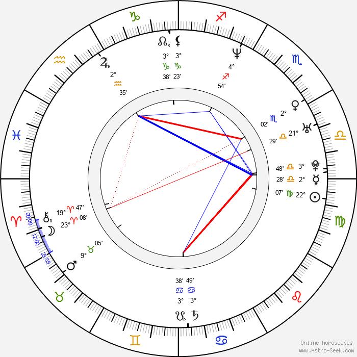 Miki Fujitani - Birth horoscope chart