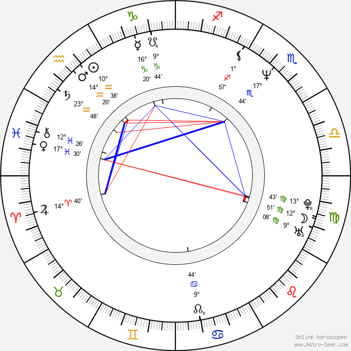 Miki Maya - Birth horoscope chart