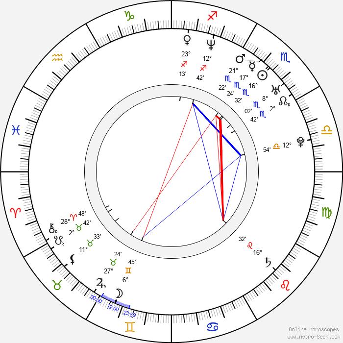 Mikko D. Sperber - Birth horoscope chart
