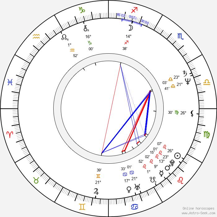 Mikko Kurenniemi - Birth horoscope chart
