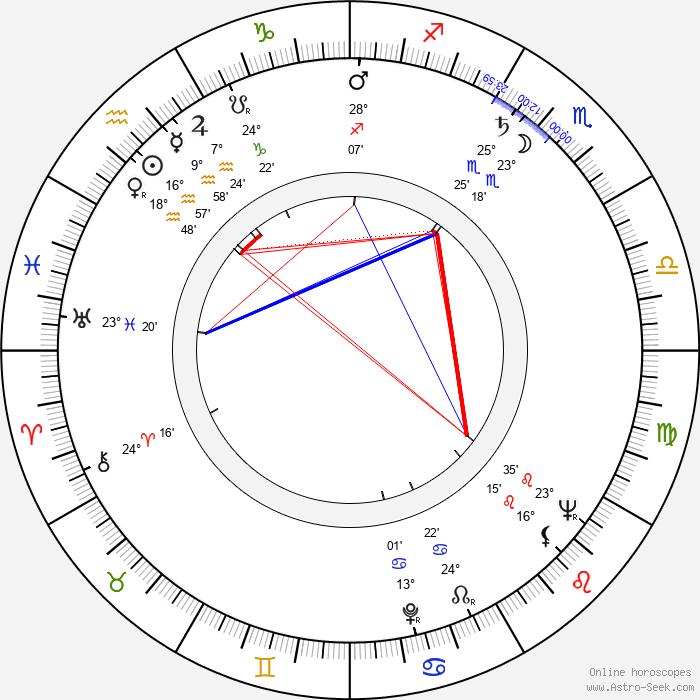 Mikko Sergejeff - Birth horoscope chart