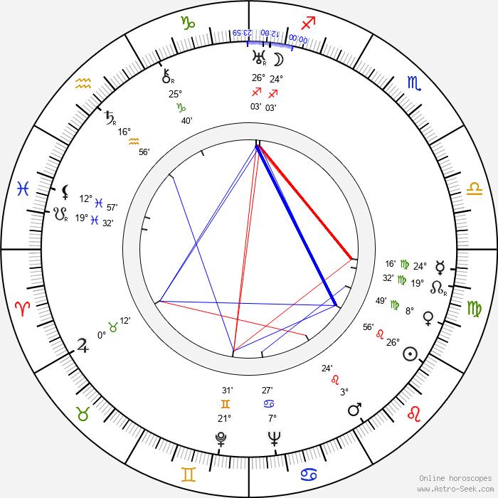 Mikko von Deringer - Birth horoscope chart