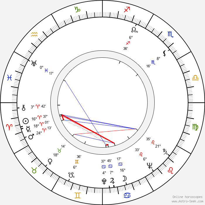 Miklós Gábor - Birth horoscope chart