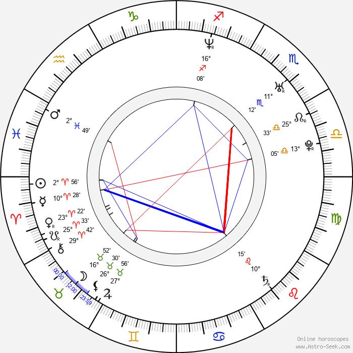 Miklos Perlus - Birth horoscope chart