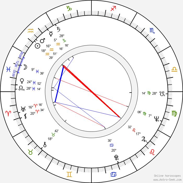 Miklós Szinetár - Birth horoscope chart