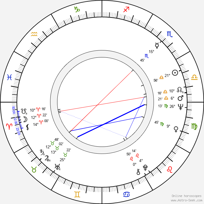 Miklós Tolnay - Birth horoscope chart