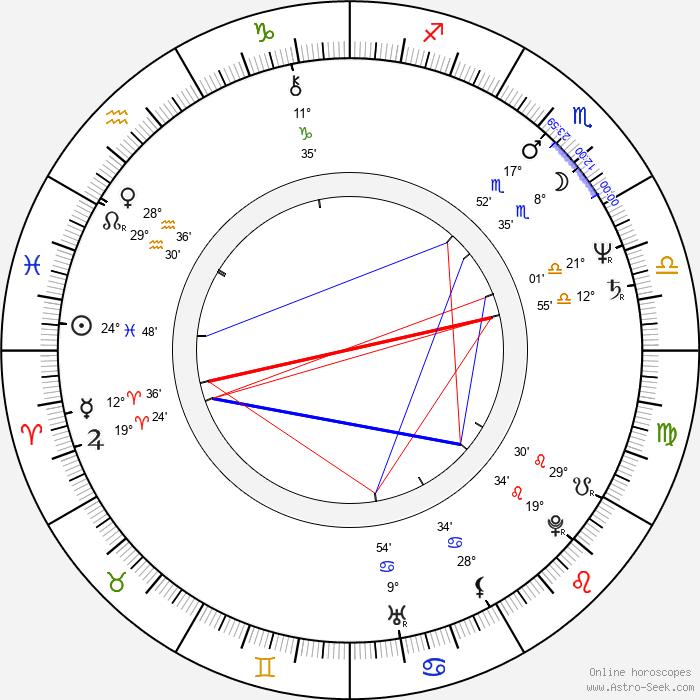 Mikolaj Grabowski - Birth horoscope chart