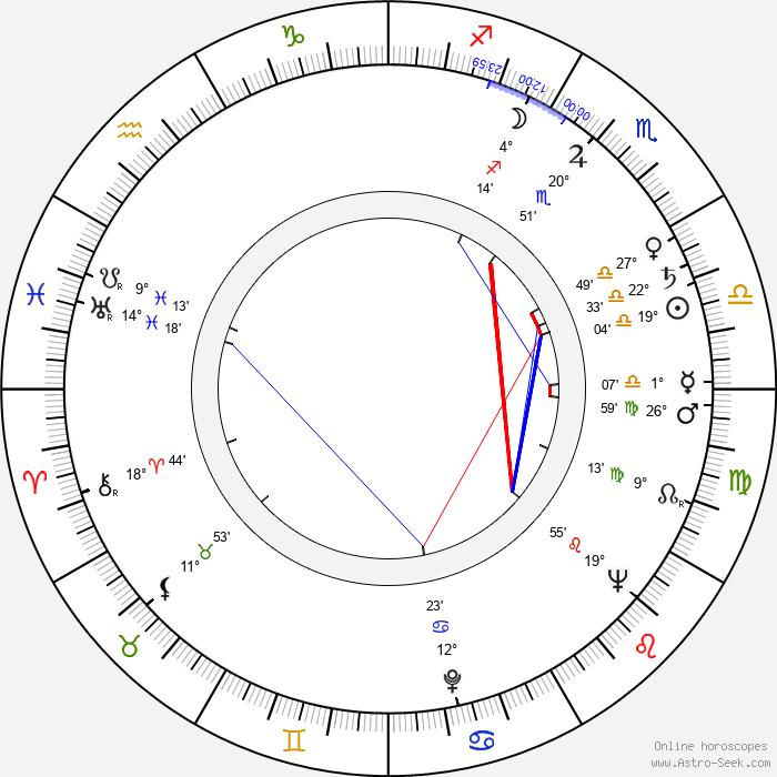 Mikuláš Ladižinský - Birth horoscope chart