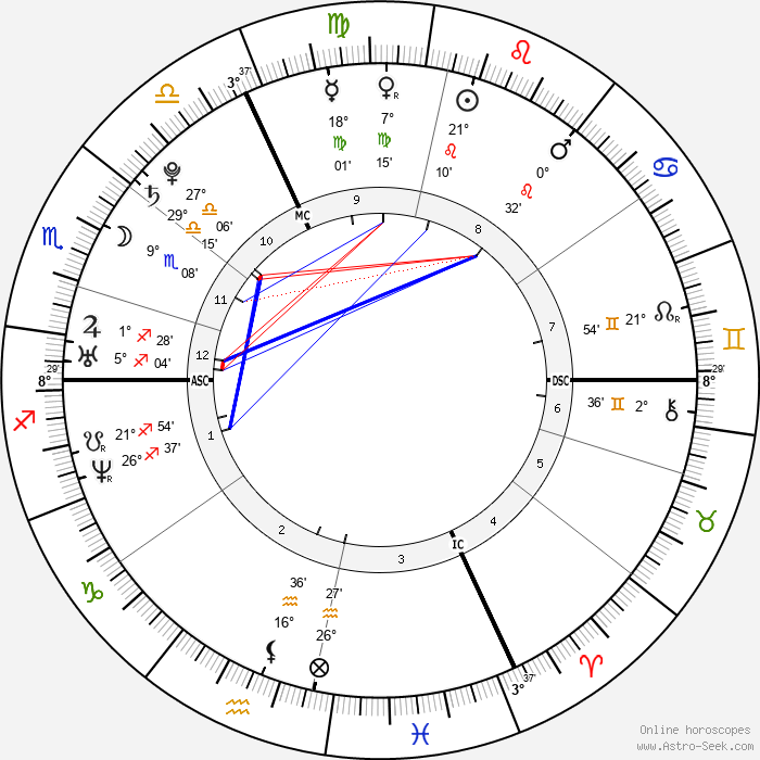 Mila Kunis - Birth horoscope chart