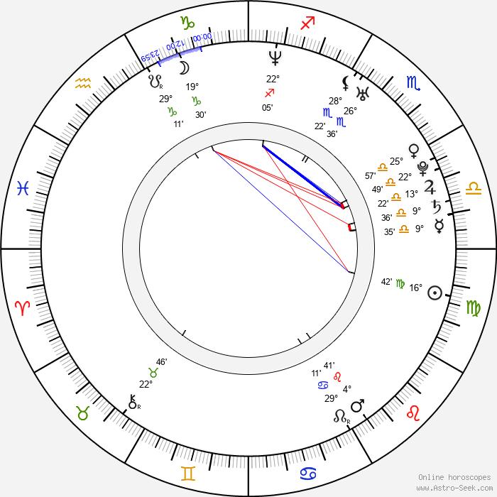 Mila Lipner - Birth horoscope chart