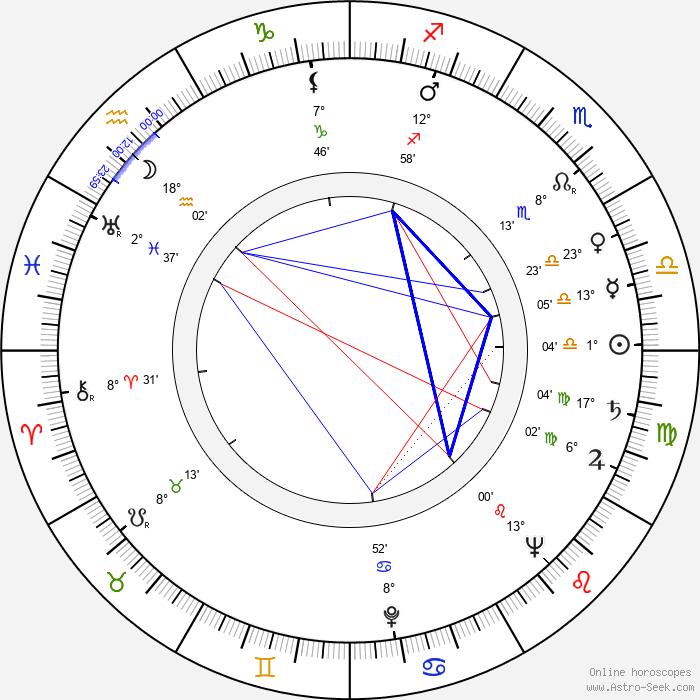 Míla Tomášová - Birth horoscope chart