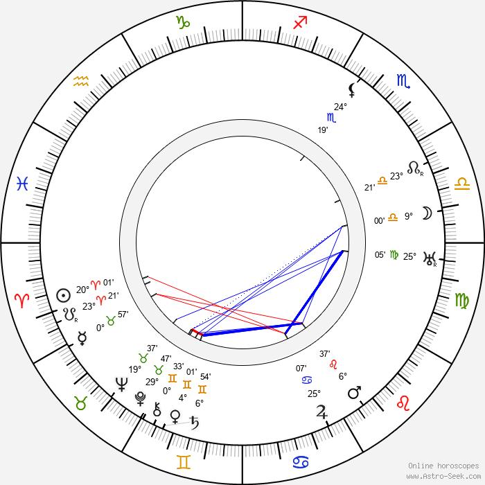 Milada Gampeová - Birth horoscope chart