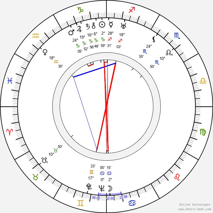 Milada Horáková - Birth horoscope chart