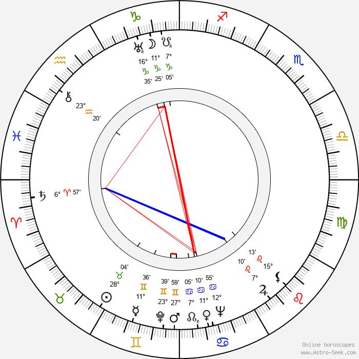Milada Vítová - Birth horoscope chart
