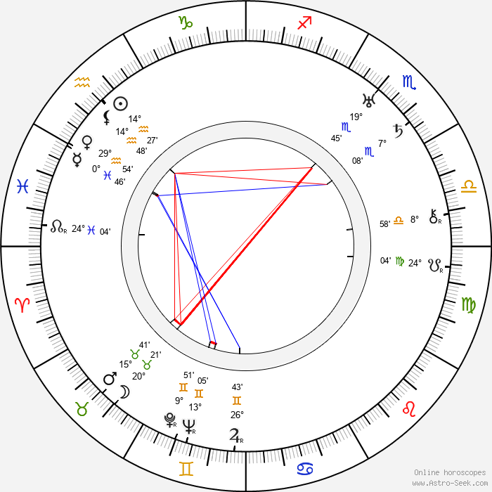 Milagros de la Vega - Birth horoscope chart