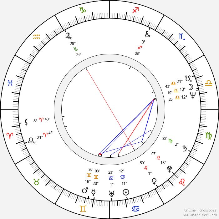 Milan Berky - Birth horoscope chart