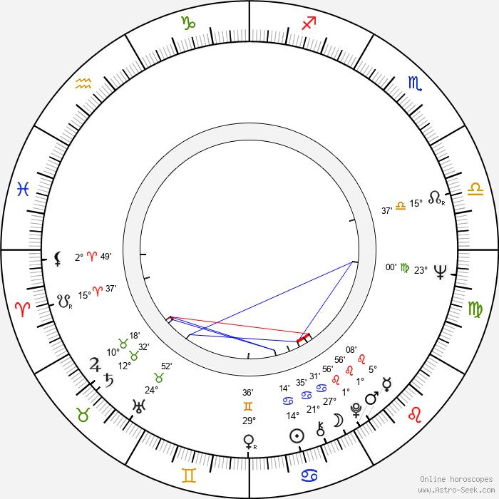 Milan Blažeković - Birth horoscope chart