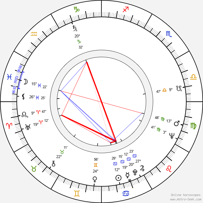 Milan Brucháč - Birth horoscope chart