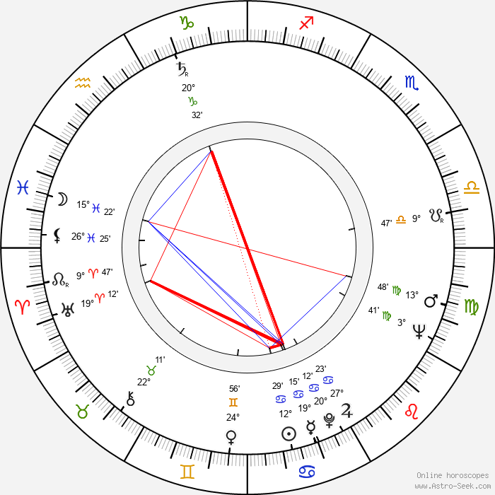 Milan Brucháč - Birth horoscope chart