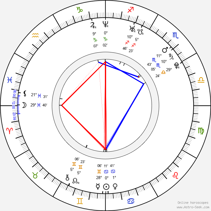 Milan Bruncvík - Birth horoscope chart